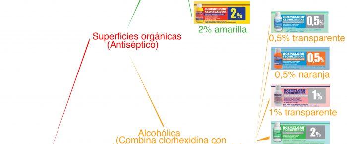 Algunos tipos de clorhexidinas.